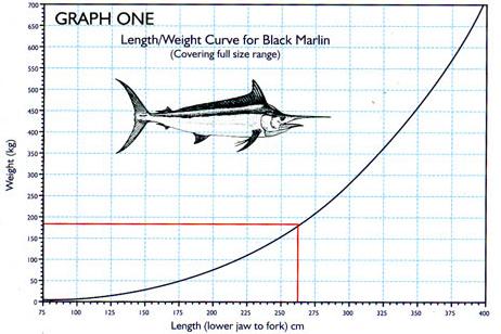 marlin dating chart)