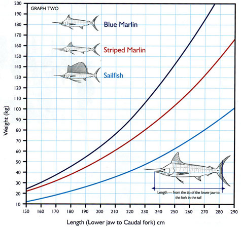 marlin dating chart